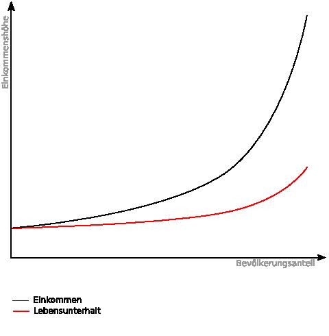 Einkommen und Zinsgewinn