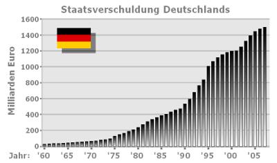Balkendiagramm des Verlaufs der Staatsverschuldung in Deutschland für den Zeitraum 1960 bis 2007