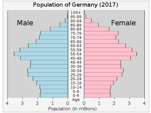 Bevölkerungspyramide, Deutschland, 2017